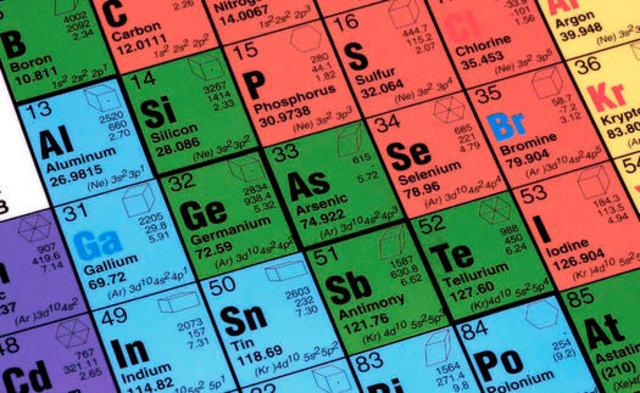 Odakle potiču imena hemijskih elemenata?